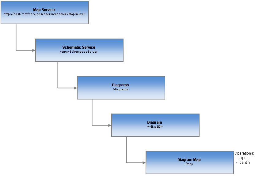 Schematic Diagram Map