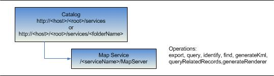 ArcGIS Server REST API